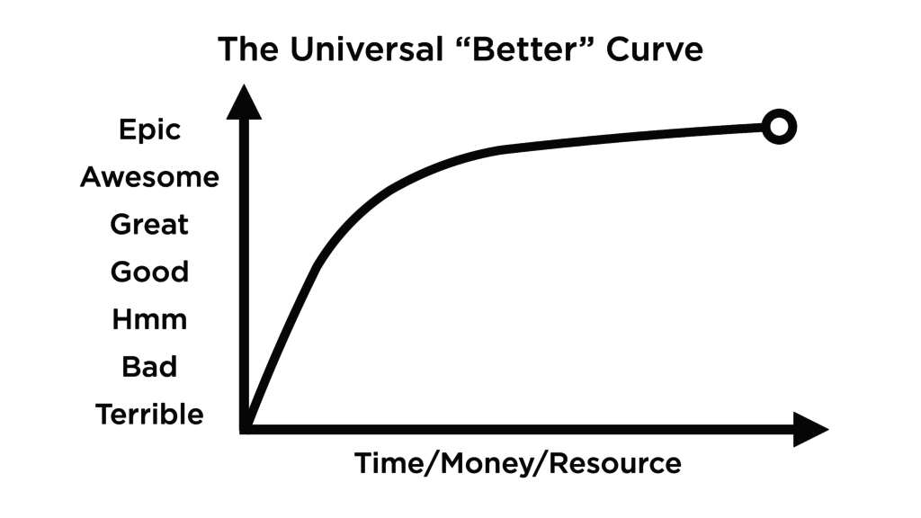 Cost-Quality Curve