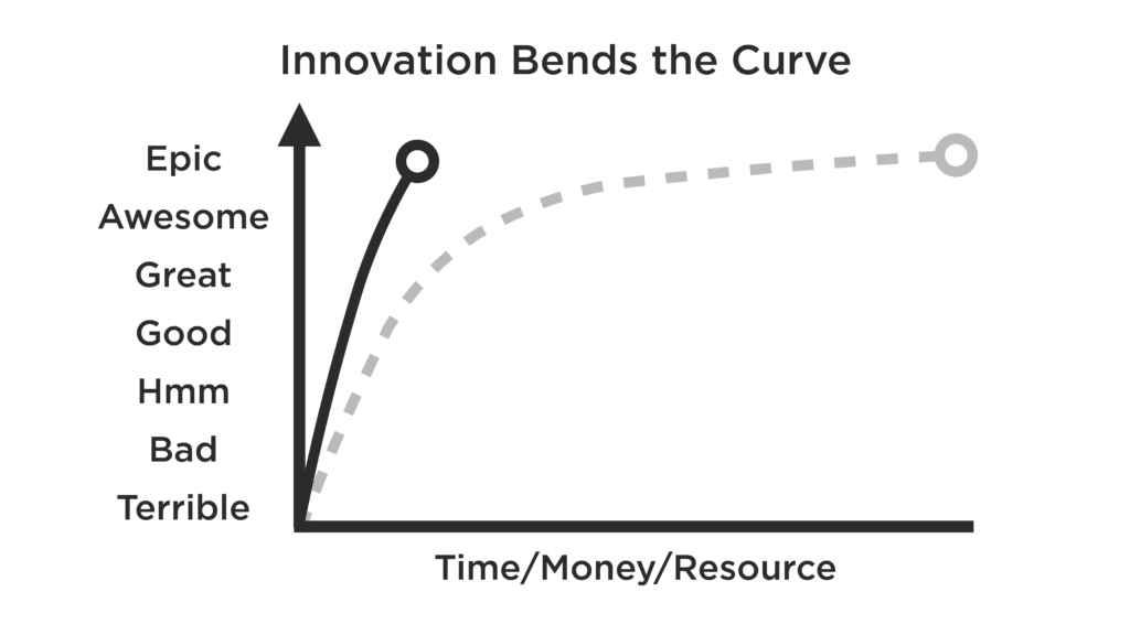 Cost Quality Curve